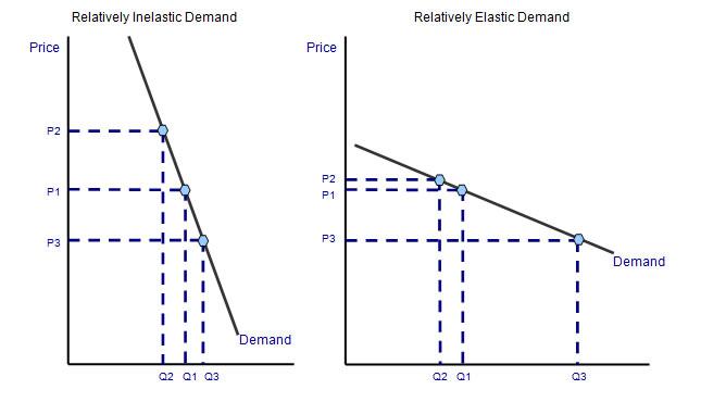 Determinants of price elasticity of demand pdf